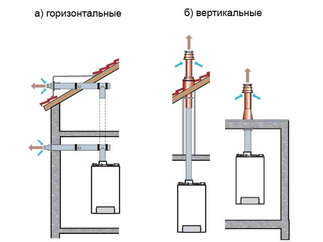 Как удлинить коаксиальный дымоход